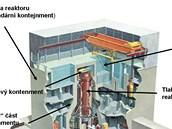 Schéma kontejnmentu MARK 1, tedy typu, které používají čtyři poškozené fukušimské reaktory.