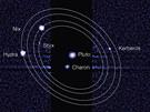 Známé měsíce Pluta