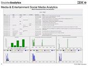 Analýza úspěšnosti filmů na sociálních sítích s využitím měření citového zabarvení příspěvků (sentiment analysis)