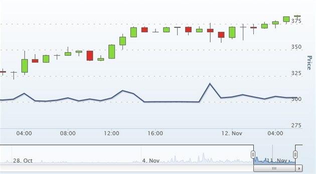 Ceny bitcoin� v posledních dnech atakují rekordní �ástky. Poslední maxima na...