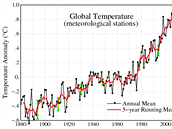 Vývoj globálních teplot. Všimněte si zastavení růstu v posledních letech.