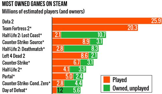 Nejčastěji vlastněné hry na Steamu, informace pocházejí z roku 2014.
