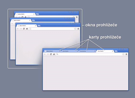 Okna a karta internetového prohlížeče