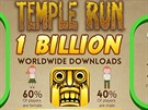 Temple Run 2 v číslech