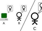 Turingův test: rozhodčí (C) si povídá s počítačem (A) i lidským protějškem (B). A i B se snaží dokázat C, že právě oni jsou člověk, nikoli počítač. C musí rozpoznat, kdo je člověk. Počítač, který dokáže přesvědčit rozhodčího o tom, že B je počítač, prošel Turingovým testem.