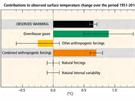 Co přispívá ke globálnímu oteplování: jsou to především skleníkové plyny. Některé další lidské činnosti naopak oteplování částečně zpomalují.
