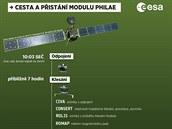 INFOGRAFIKA: Cesta a přistání modulu Philae