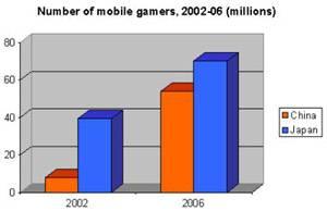 Rostoucí počet mobilních hráčů