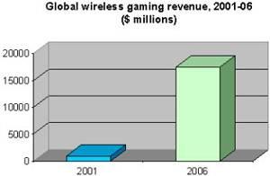 Zisky z mobilních her