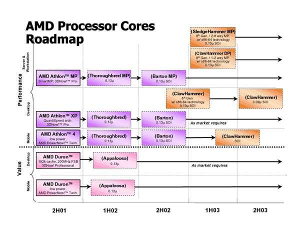 Sestava procesorů AMD