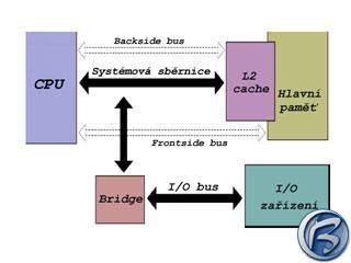 Schéma uspořádání a vztahů CPU, hlavní paměti a I/O zařízení