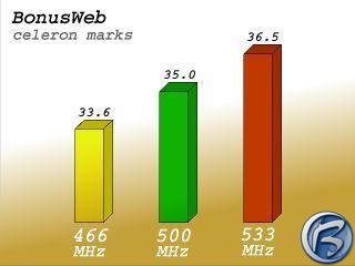 Výsledky testů Bonuswebu