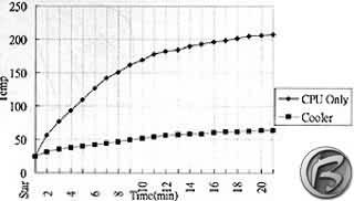 Graf s výsledky teplotního zátěžového testu procesoru.