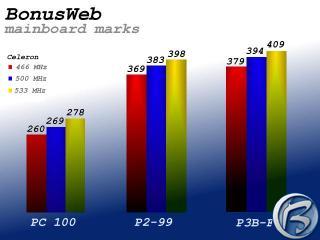 Celkový přehled testovaných mainboardů pro různa CPU