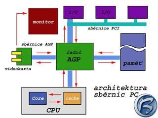 Architektura sběrnic osobních počítačů