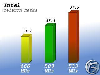 Výsledky testů firmy Intel